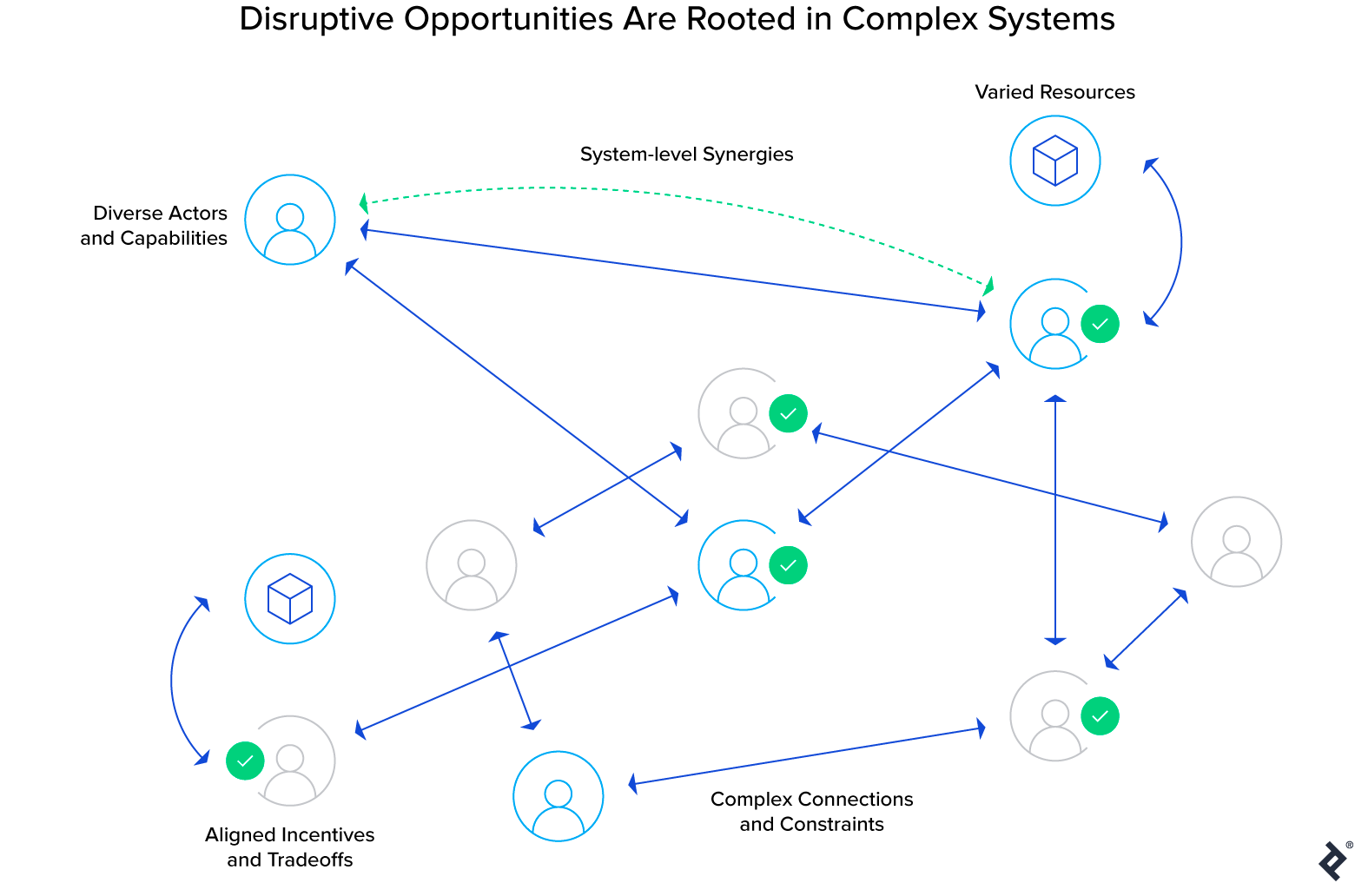 The complex nature of disruptive opportunities
