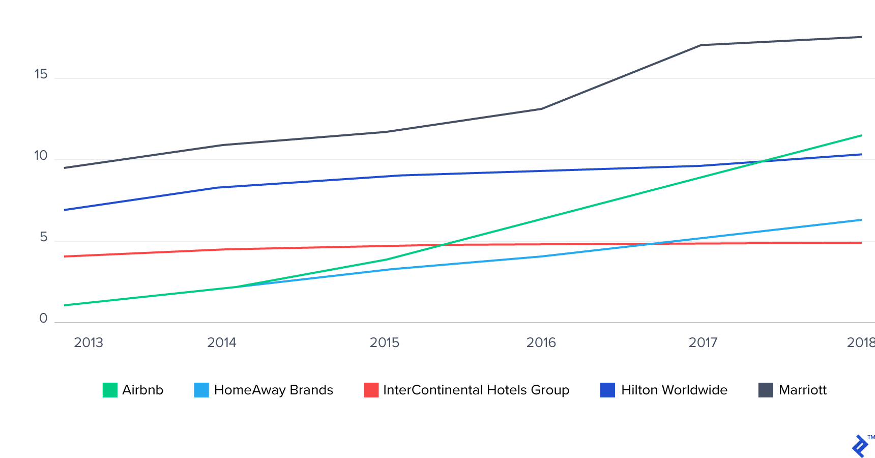 Consumer Spending on Airbnb vs. Hotels