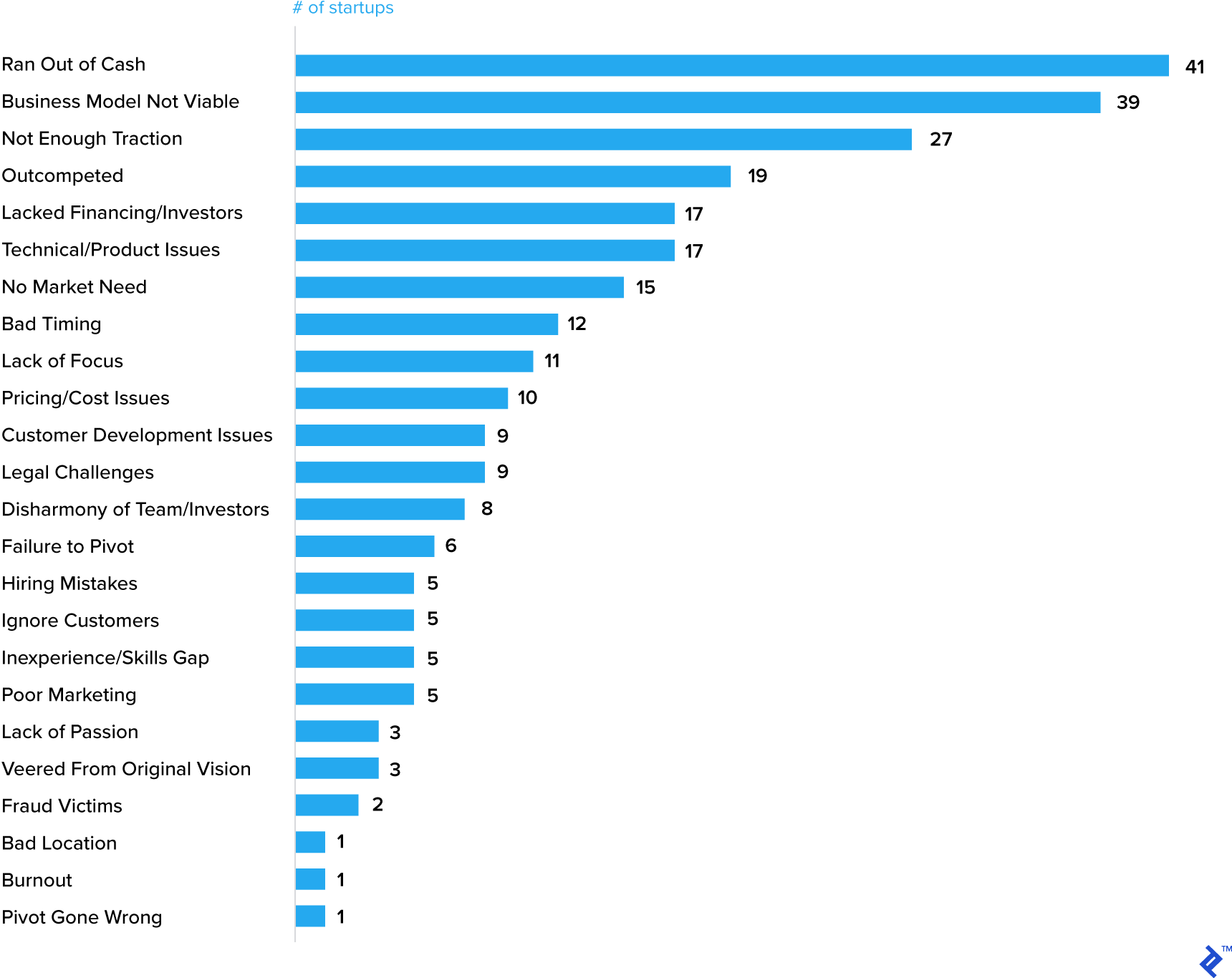 Top 20 Reasons Startups Fail - This shows the main reasons why startups fail, based on self-reported data, both in absolute numbers and percentages.