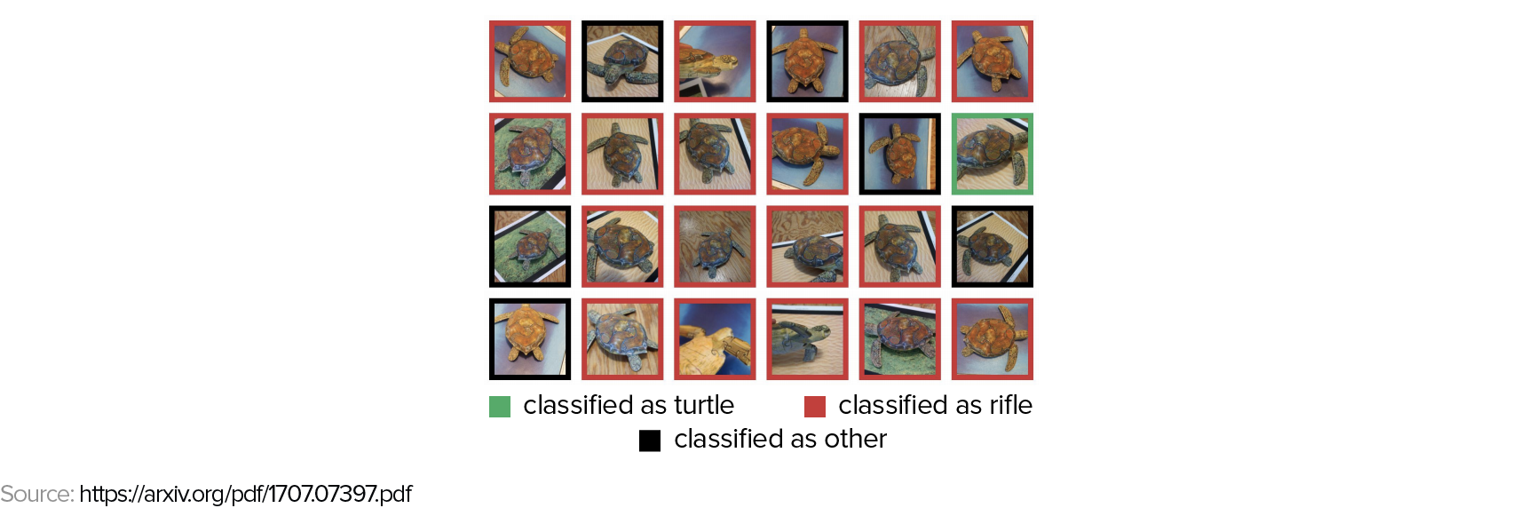 An image showing a grid of turtle images, some of which are classified correctly as turtles, some of which are classified as rifles, and a few of which are classified as other