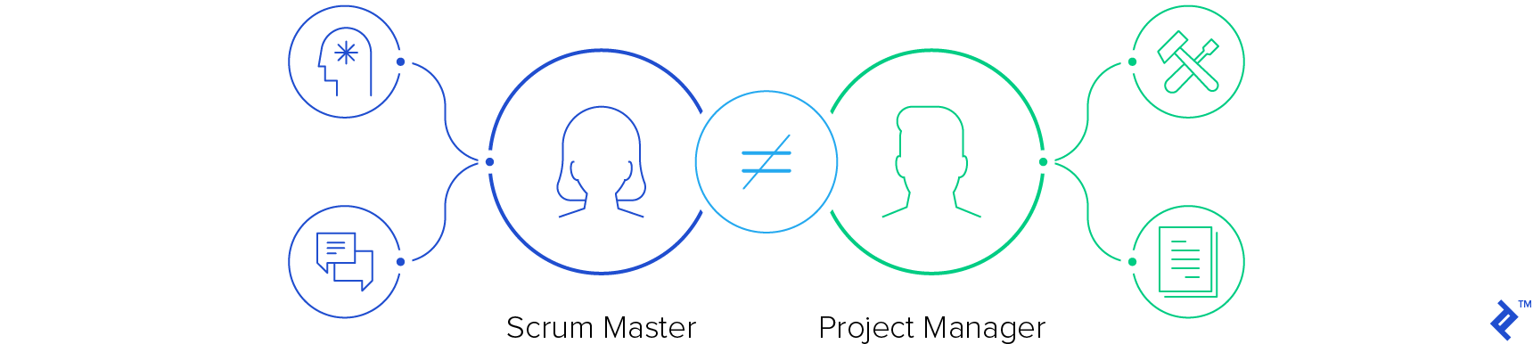 Scrum Master is not equal to project manager