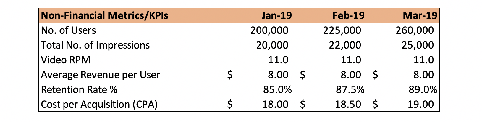 Non-financial metrics and KPIs.