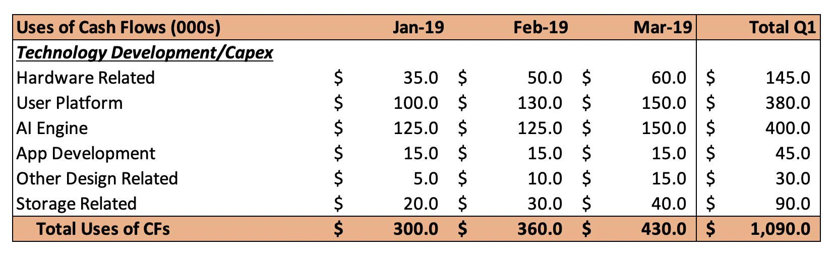 Uses of cash flows.