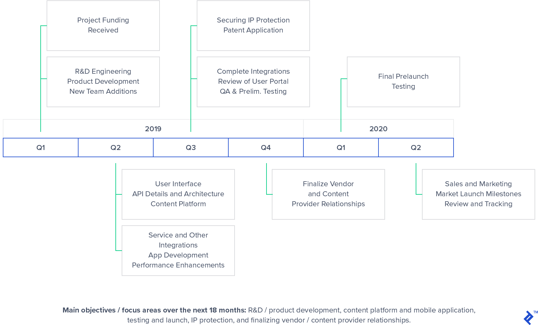 Roadmap example for intangible asset planning.
