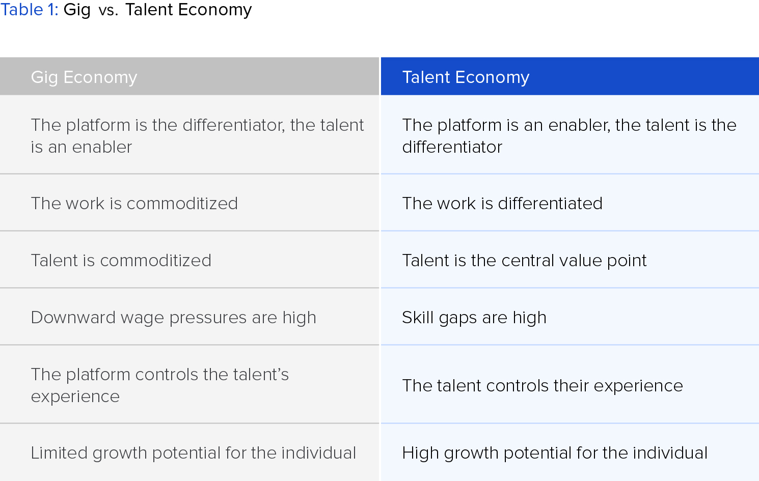 Comparison of the gig vs. talent economy.