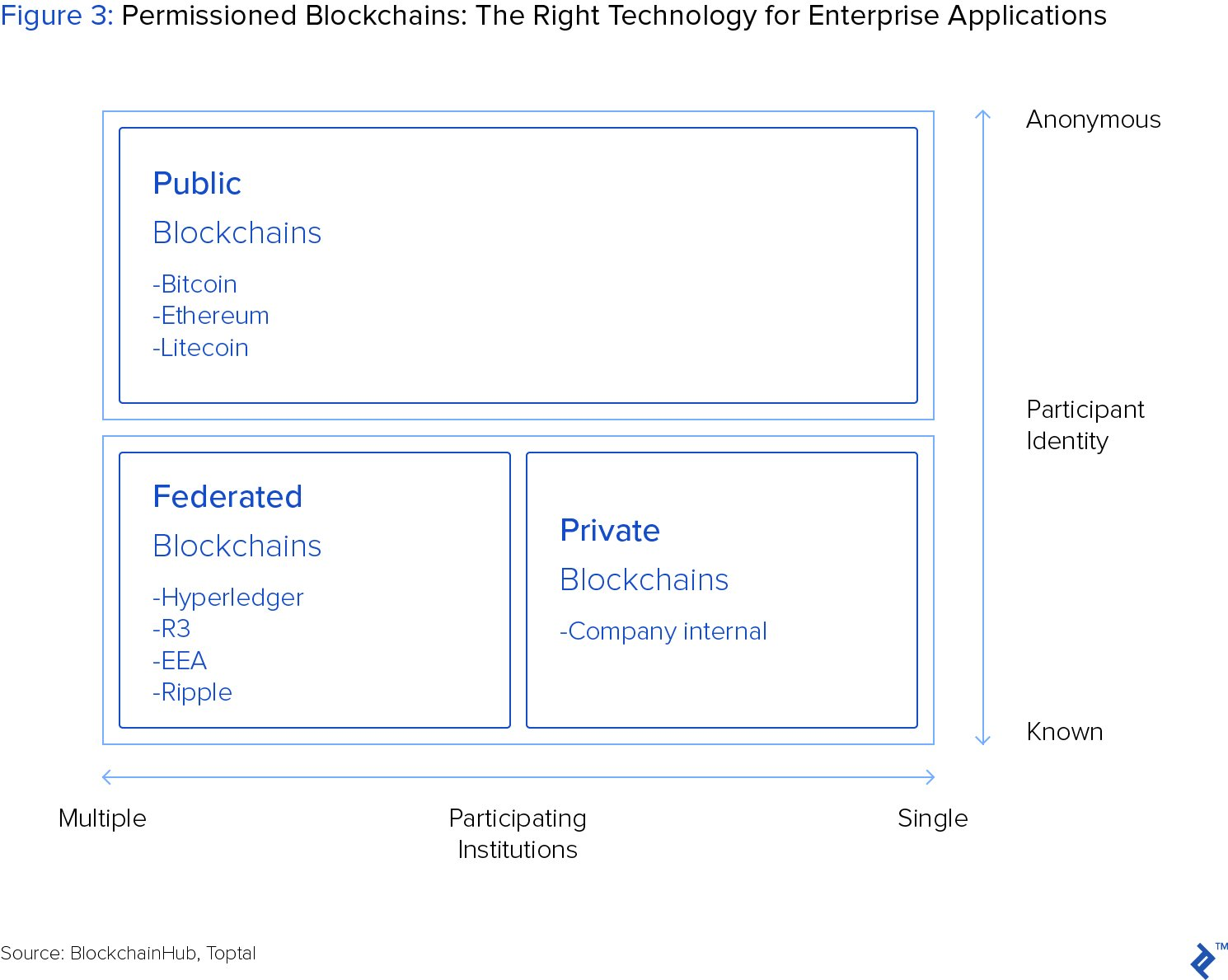 Unlike The Public Blockchain Which Has No Defined Leadership Permissioned Designates Several Participating Parties With Authority To