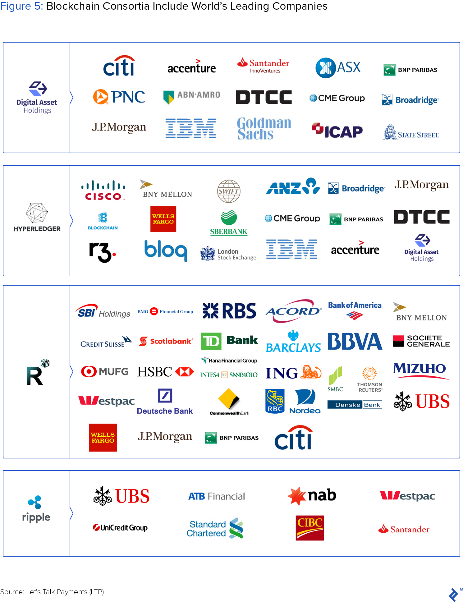 Beyond Crypto: Blockchain Applications Create Enterprise Solutions