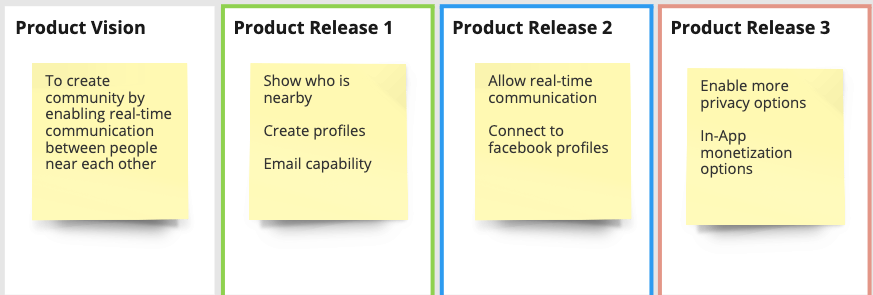 Technology Product Canvas product vision and release plan