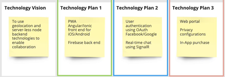 Technology Product Canvas full technology plan