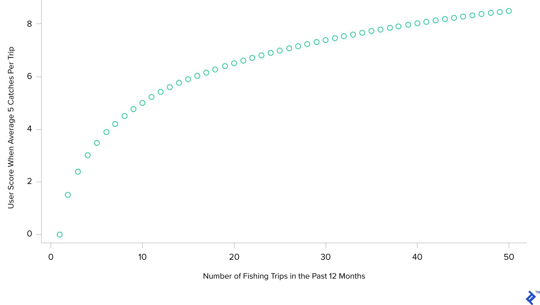 Sample chart output after running knitr and AsciiDoc.