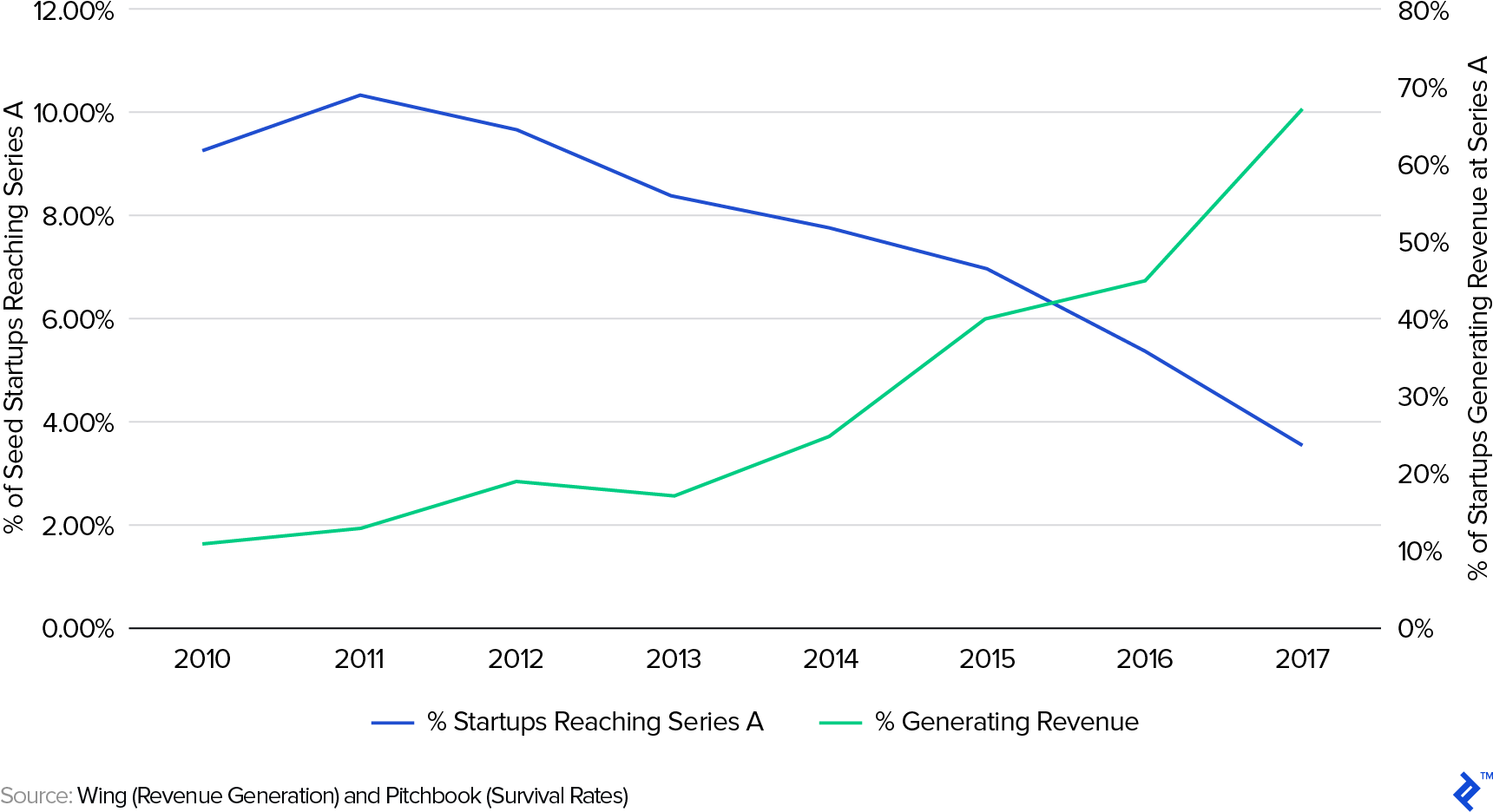Fewer US Startups are Reaching Series A Rounds, but More are Generating Revenue