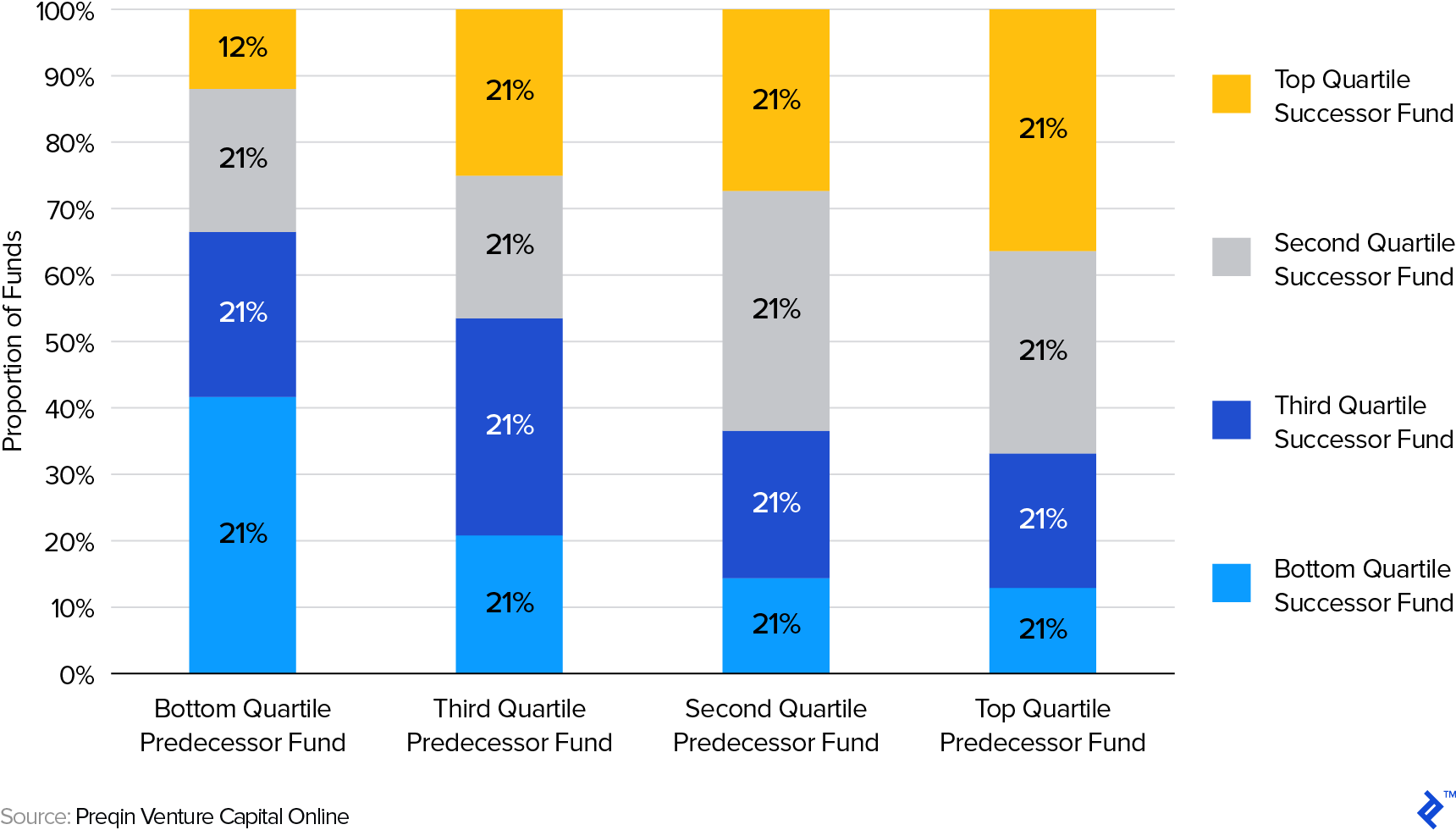 Relationship Between Predecessor and Successor Venture Capital Fund Quartiles (2017)