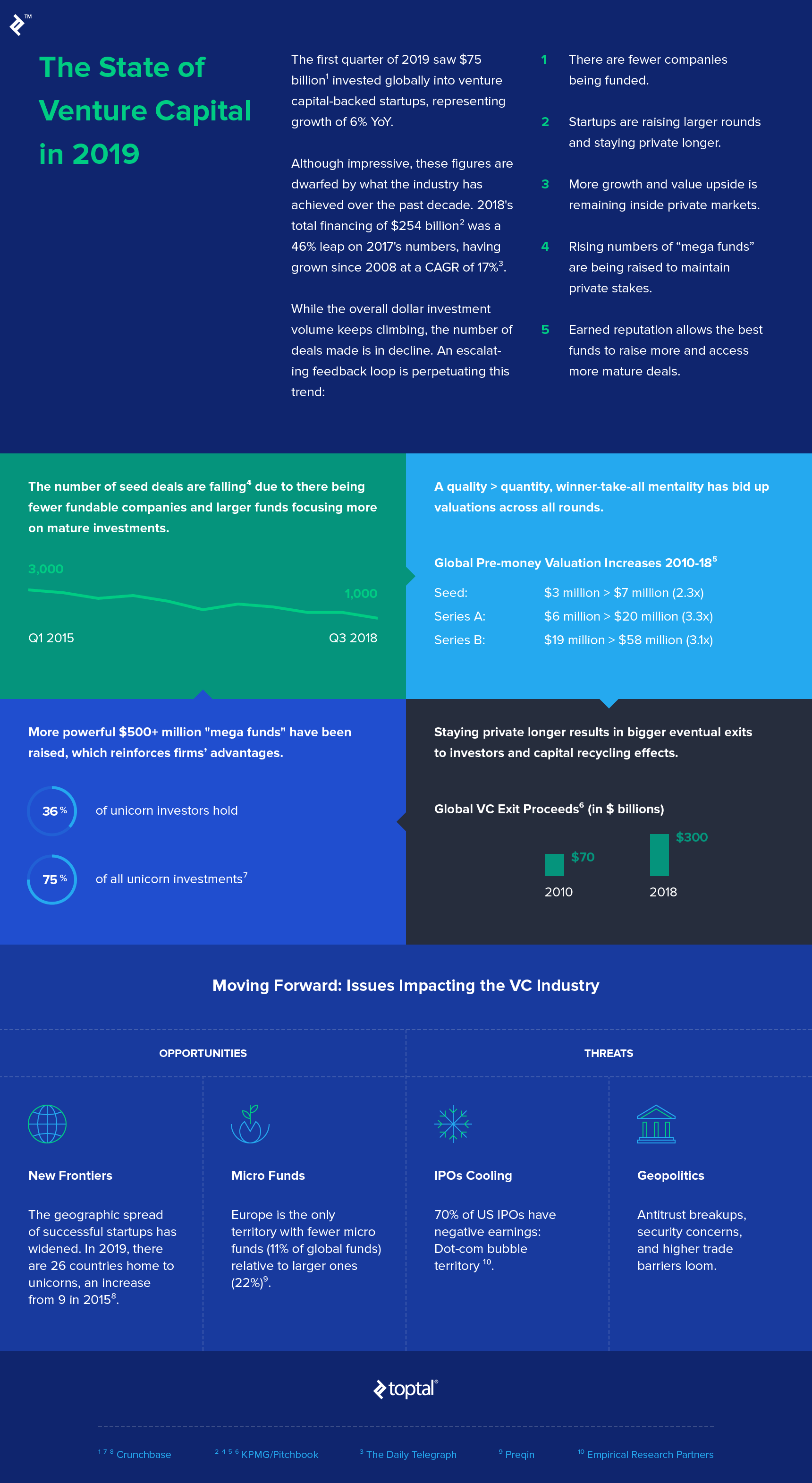 2019 State of Venture Capital Infographic