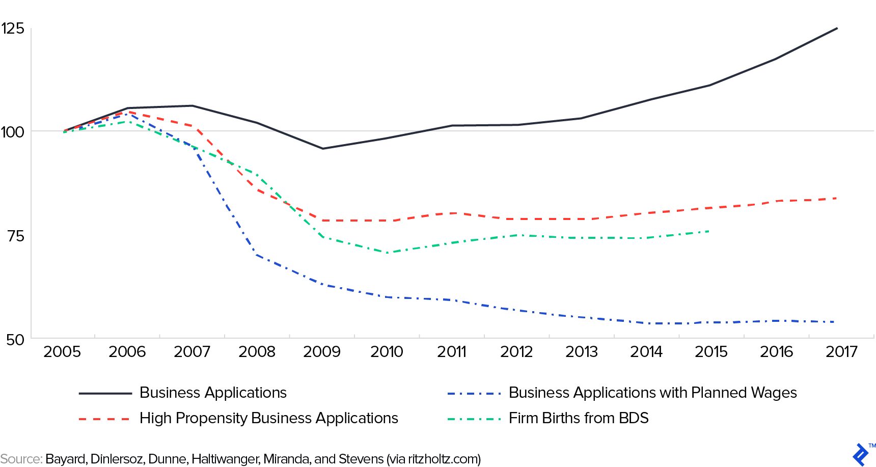 USA Business Applications and New Business Formation Statistics