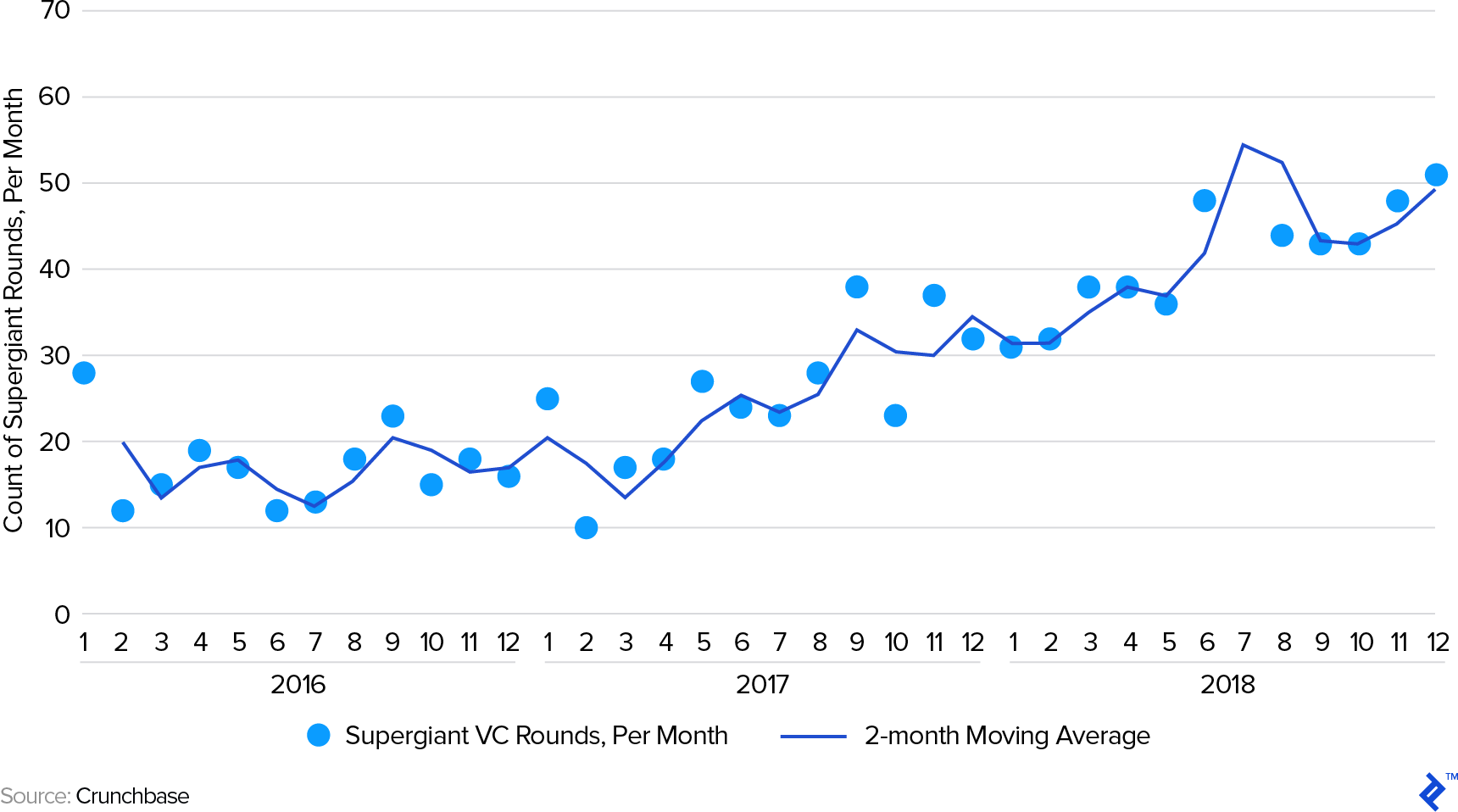 Supergiant VC Rounds 2016 - 2018: Number of VC Funding Rounds of Over $100m