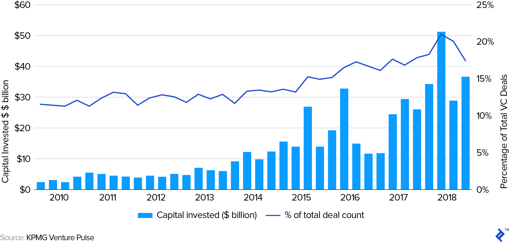 Corporate VC Quarterly Participation in Global Venture Deals: 2010 - 2018