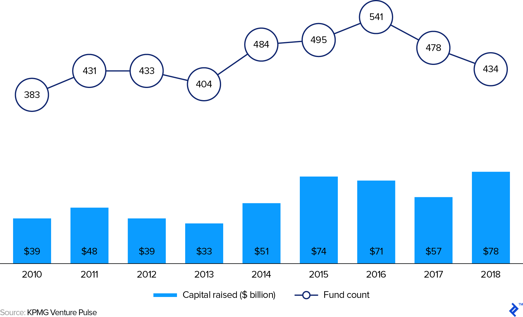 2010 - 2018 Global Venture Capital Fund-Level Capital Raising Amount and Count