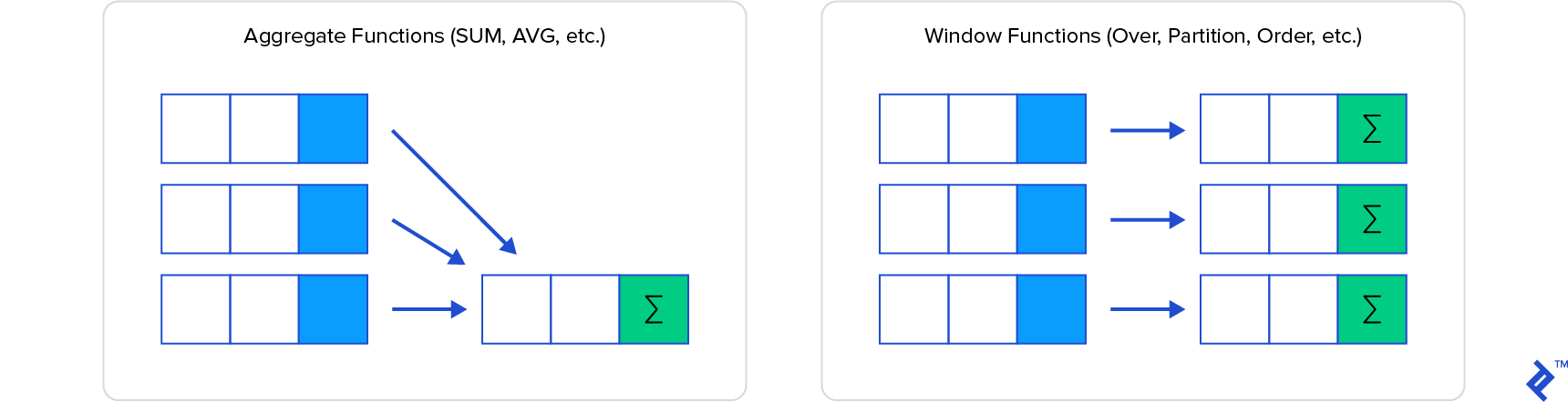 Diagram comparing aggregate functions and window functions