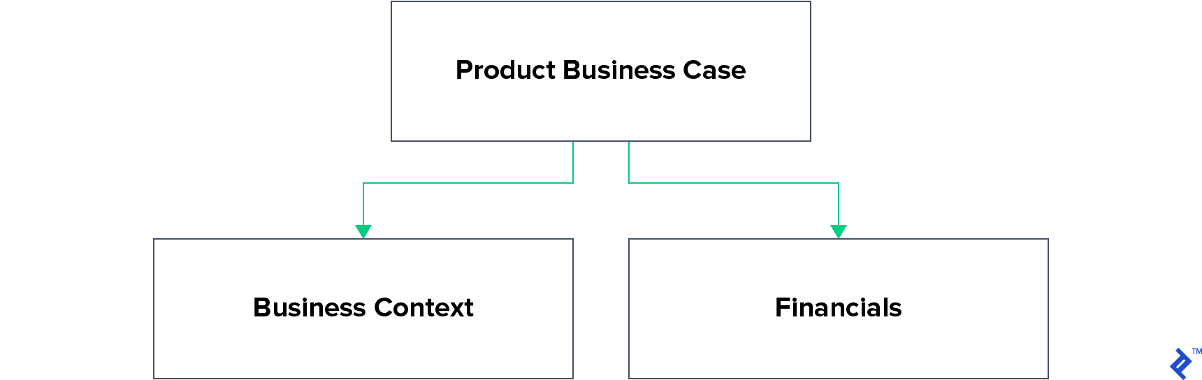 Product business case structure