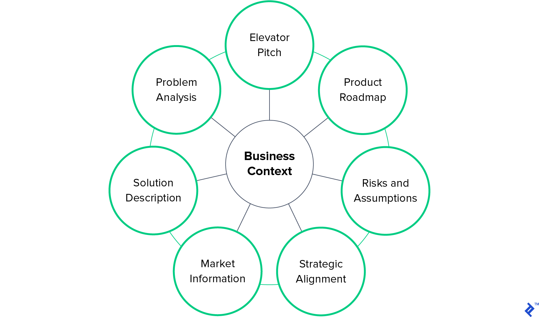 Business context of a product business case