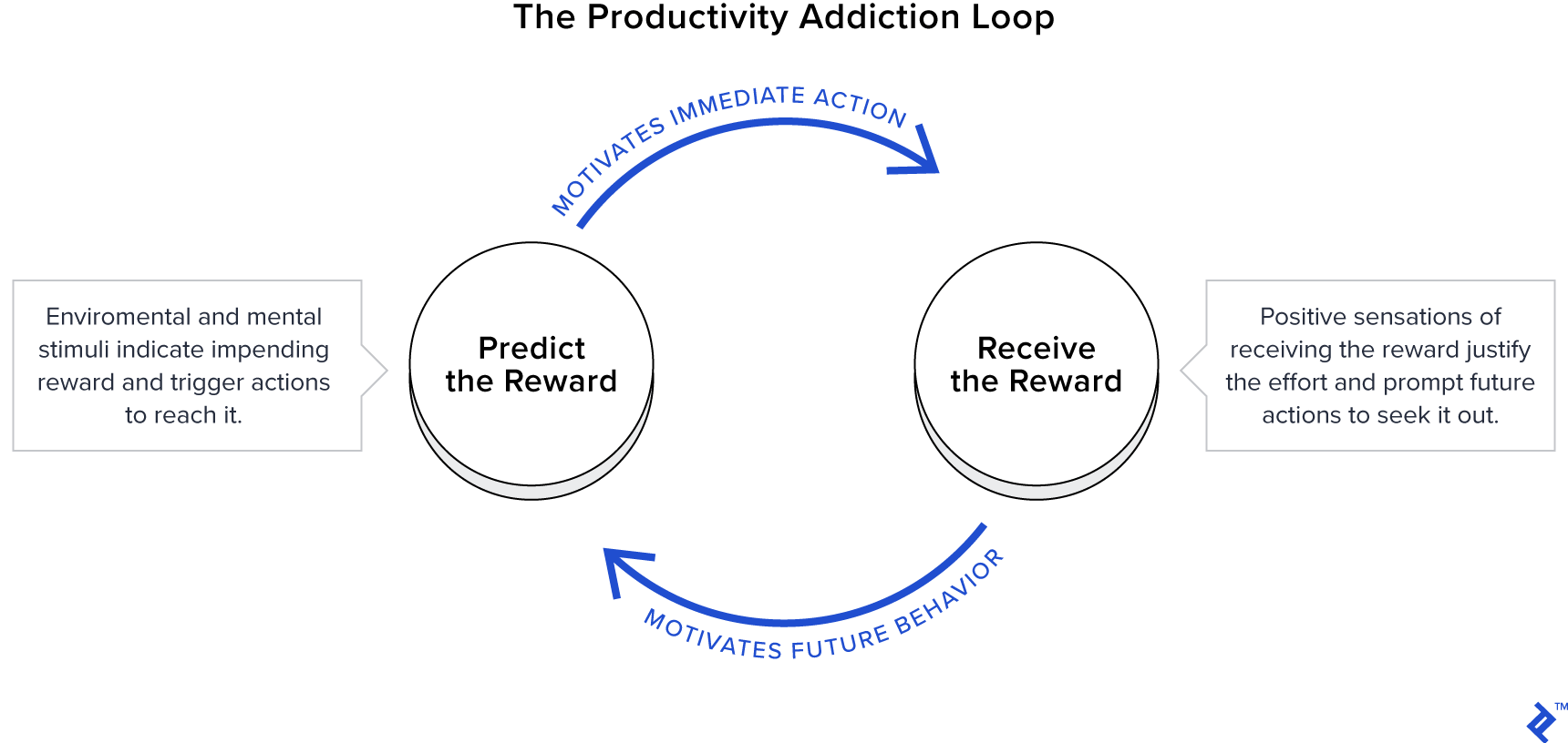 The productivity addiction loop: motivation tips for work