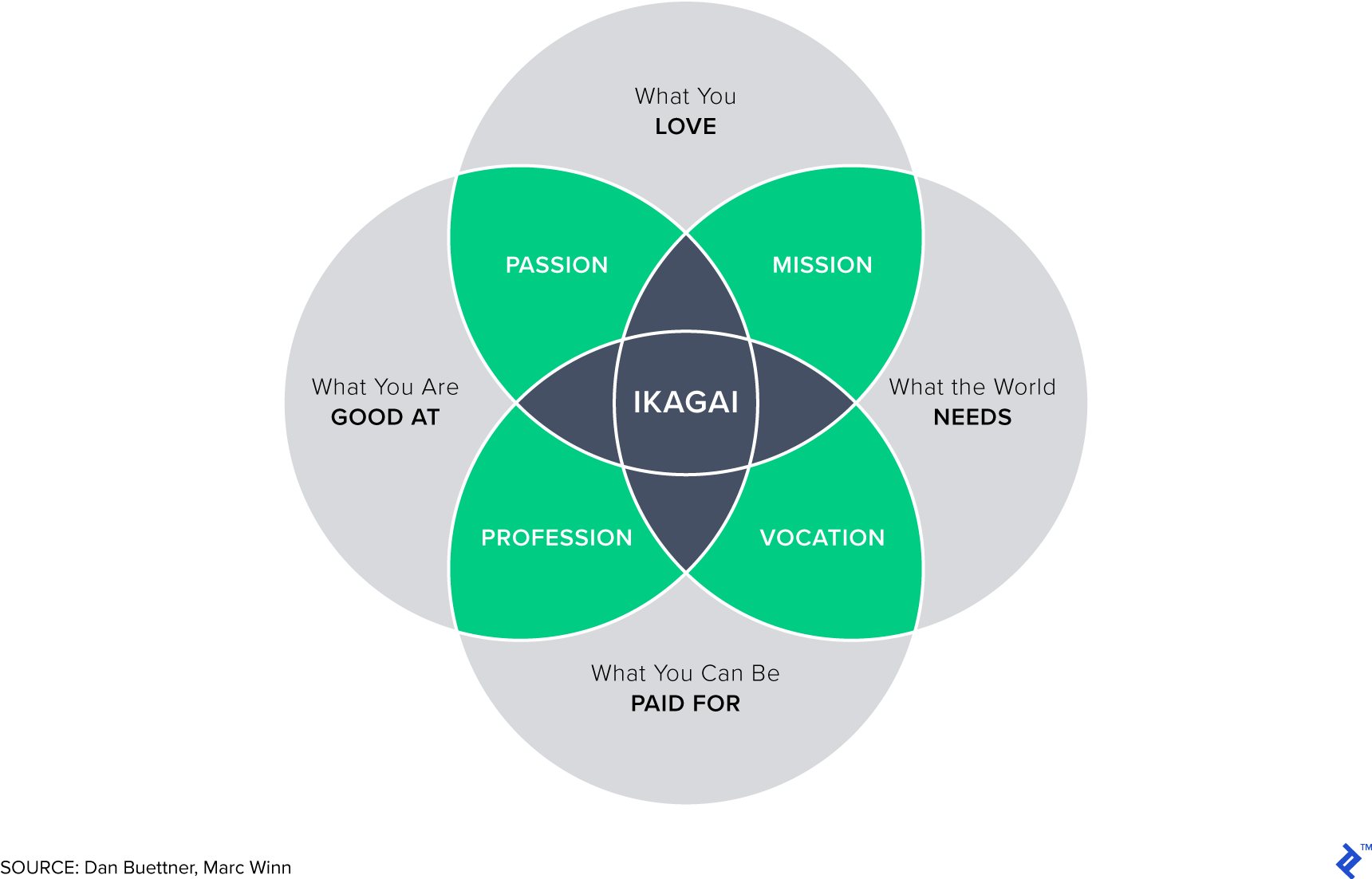 Ikigai: Work motivation approaches for personal passions