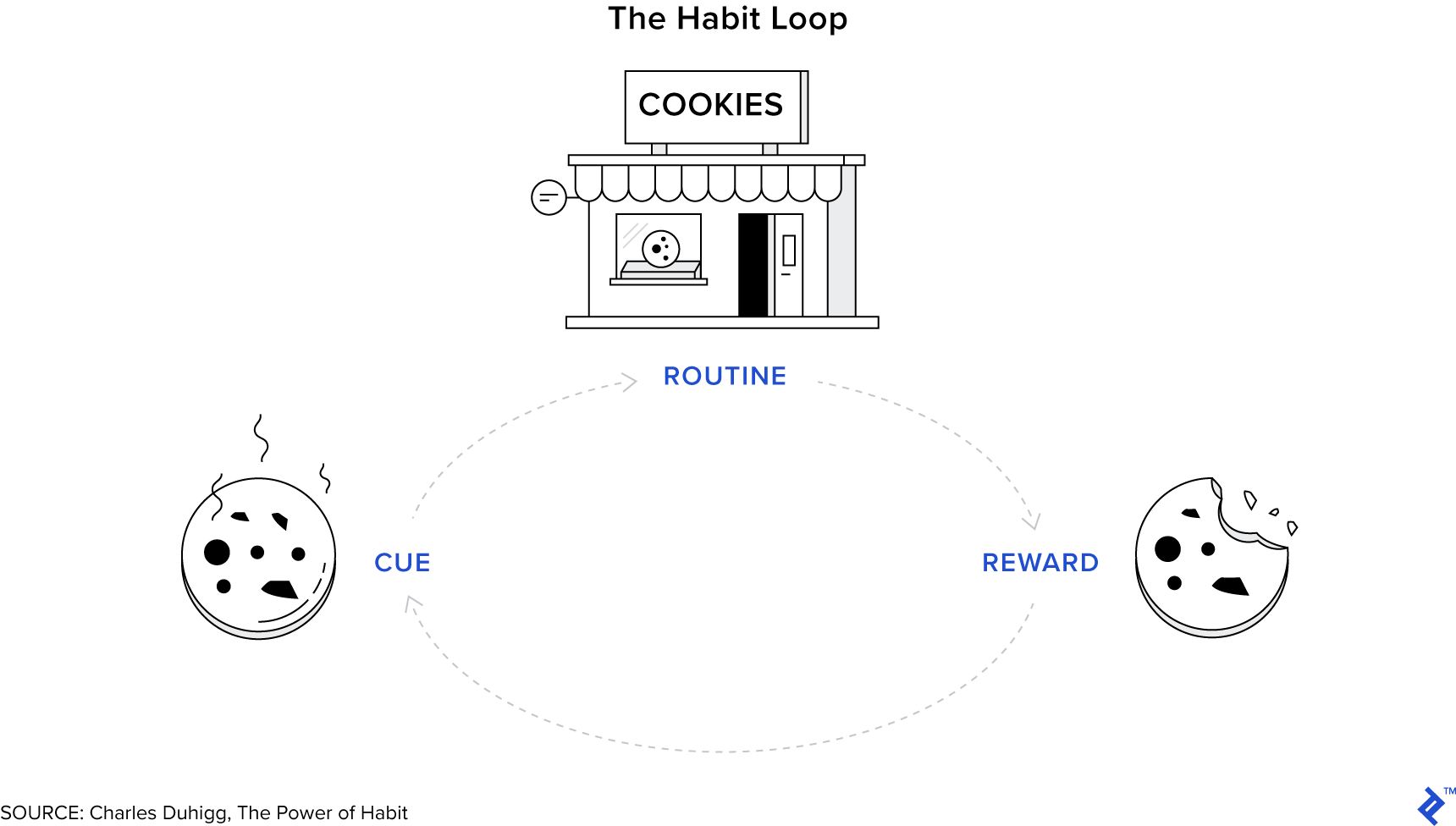 The habit loop: motivation tips for work