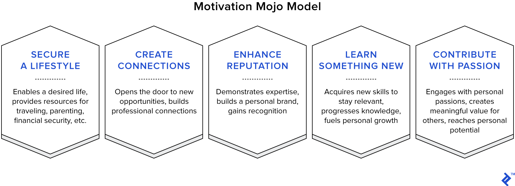The motivation mojo model: motivation psychology