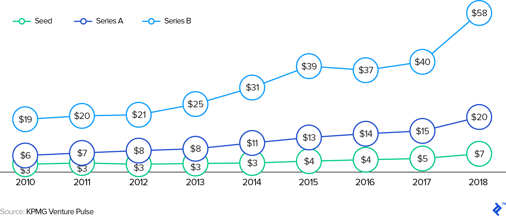 2010 - 2018 Global Pre-Money Startup Valuation by Series ($m)