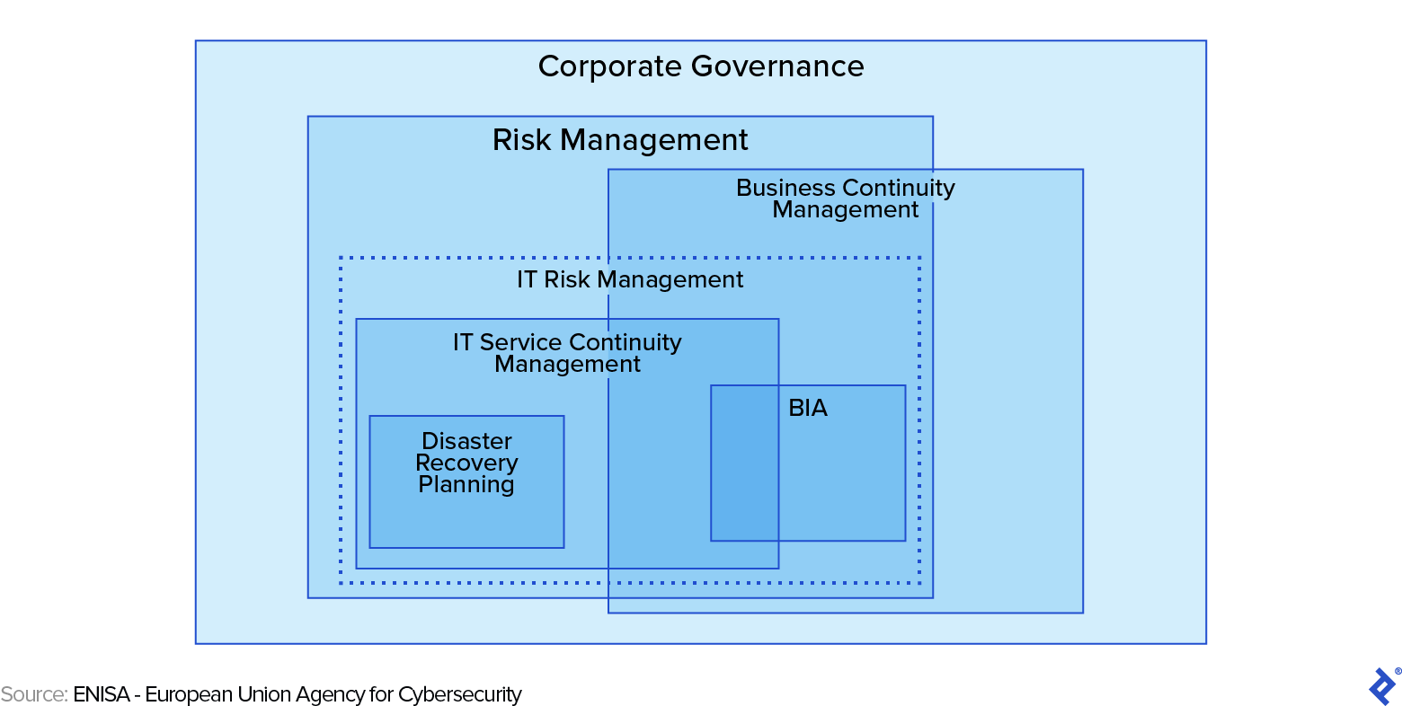 Business Continuity Management Within the Corporate Governance Framework