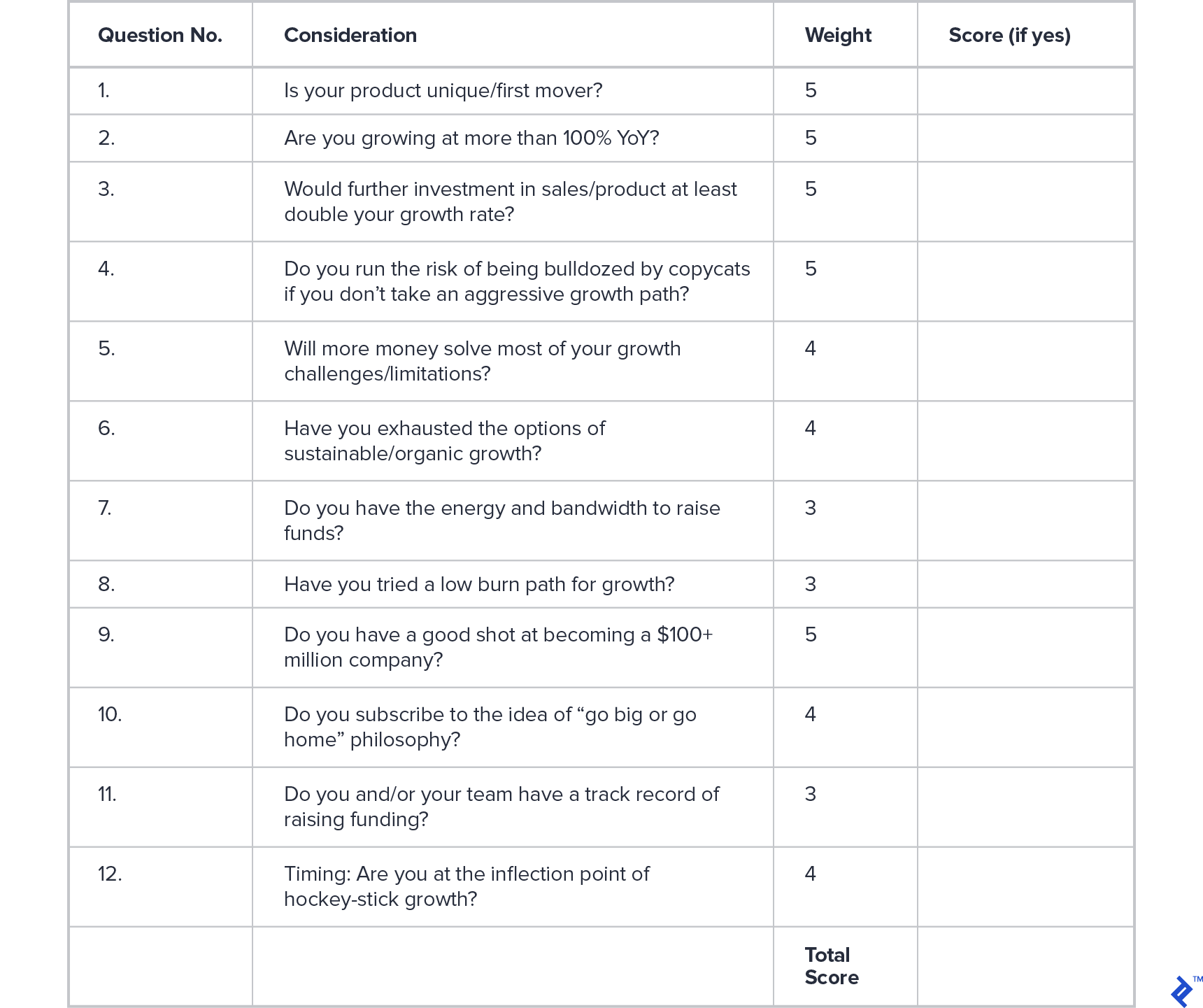 Scorecard for assessing whether to bootstrap or raise equity financing