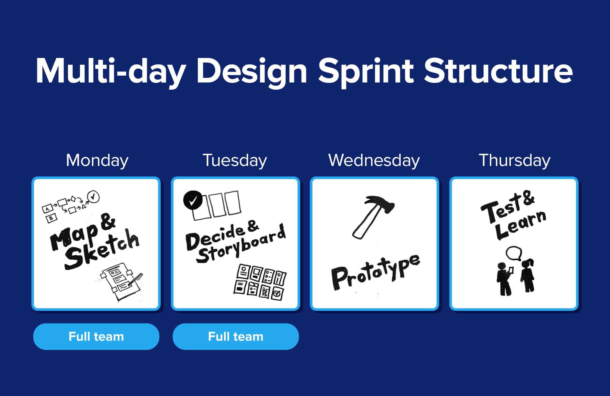The multi-day design sprint process