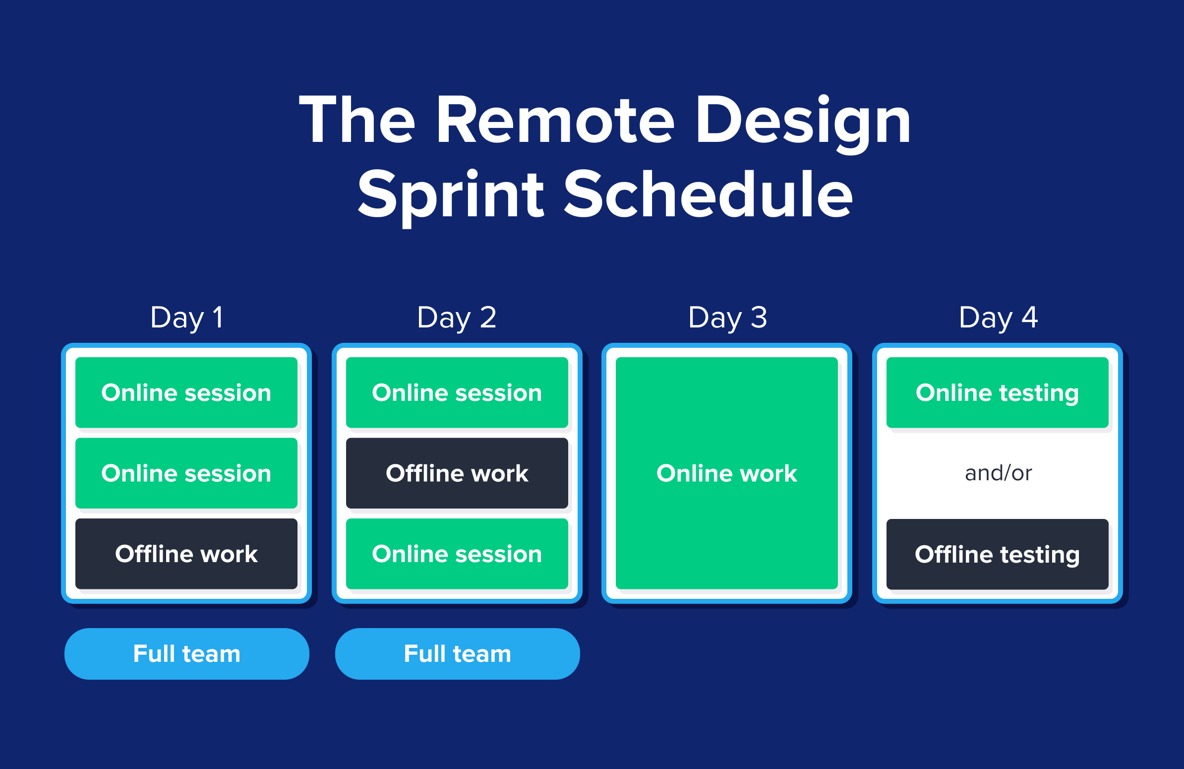 The design sprint framework and schedule