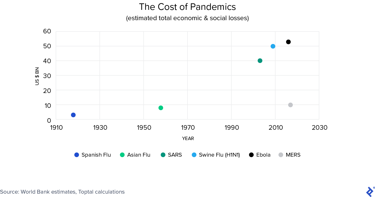 Cost of pandemics