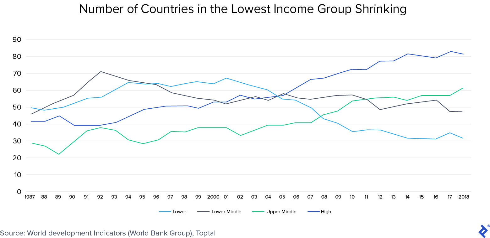 Country income group classification