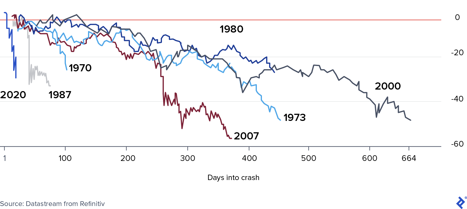 Comparison of the S&P's reaction in the current crisis compared to past ones