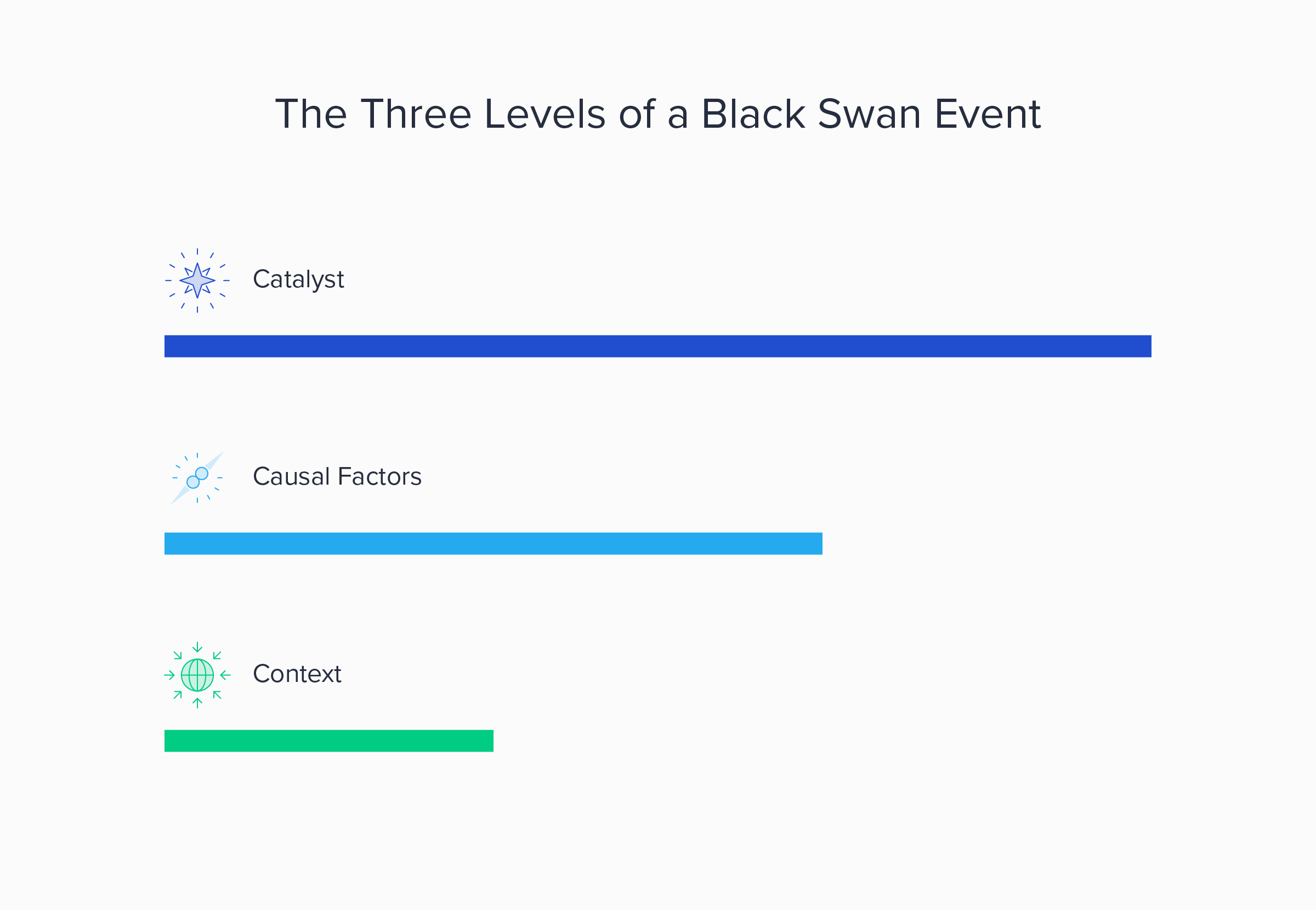 Three levels of a black swan event