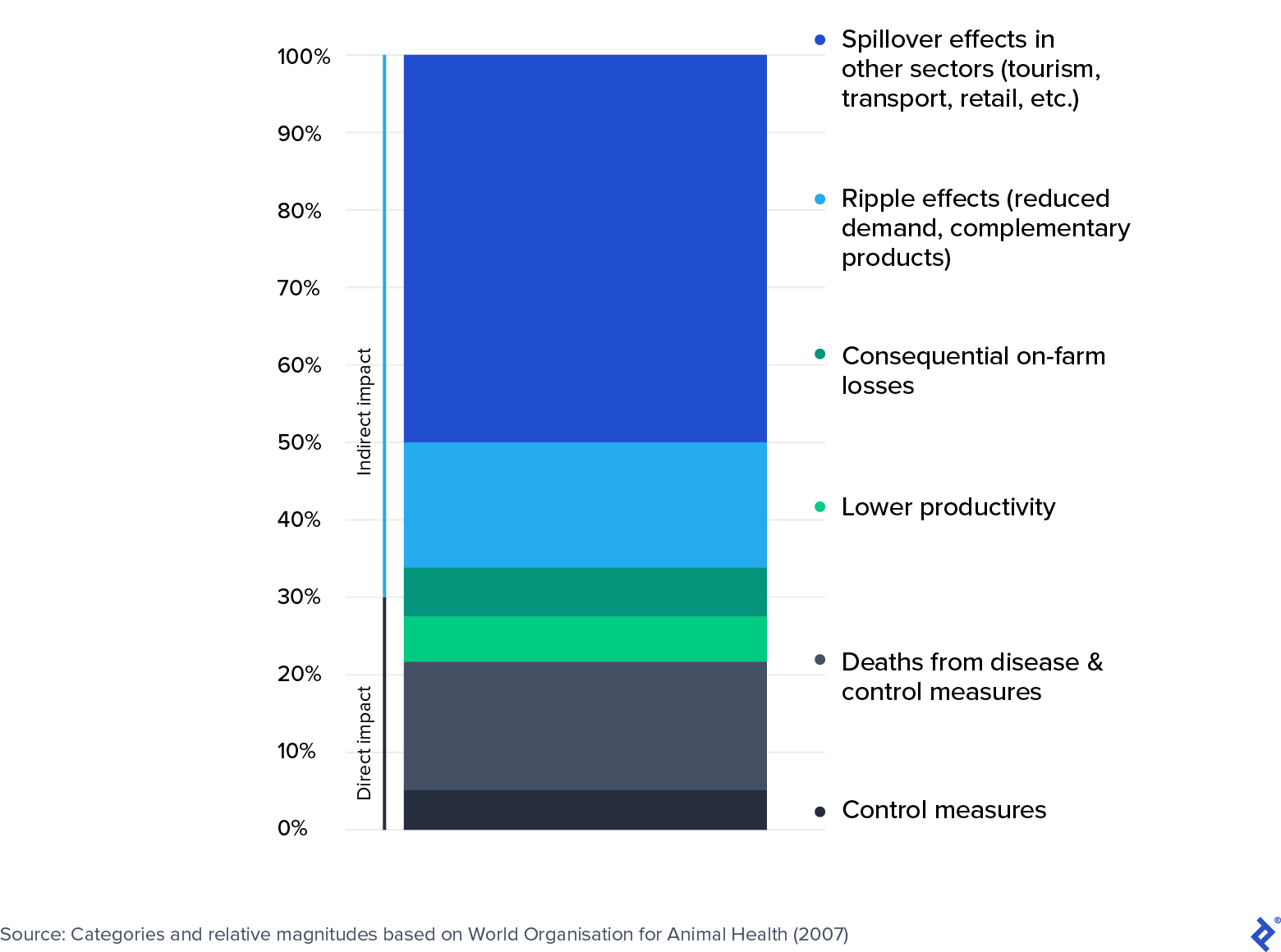 Cost breakdown: The World Organisation for Animal Health study