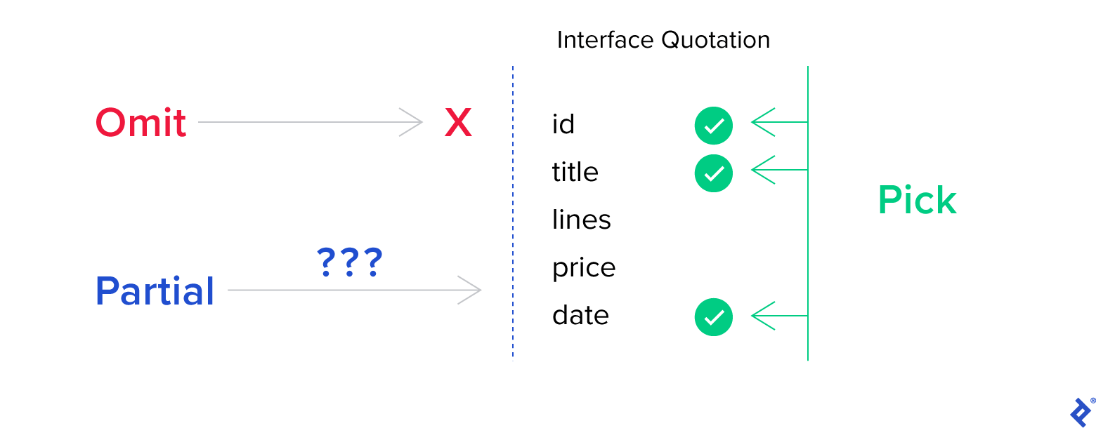 Specific Features of TypeScript Suitable for Hooks