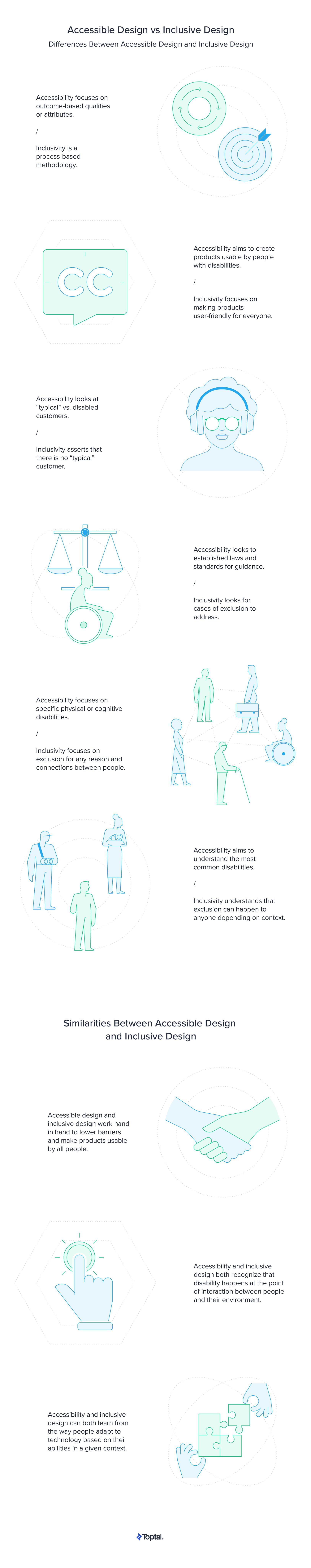 Accessible Design vs Inclusive Design Infographic