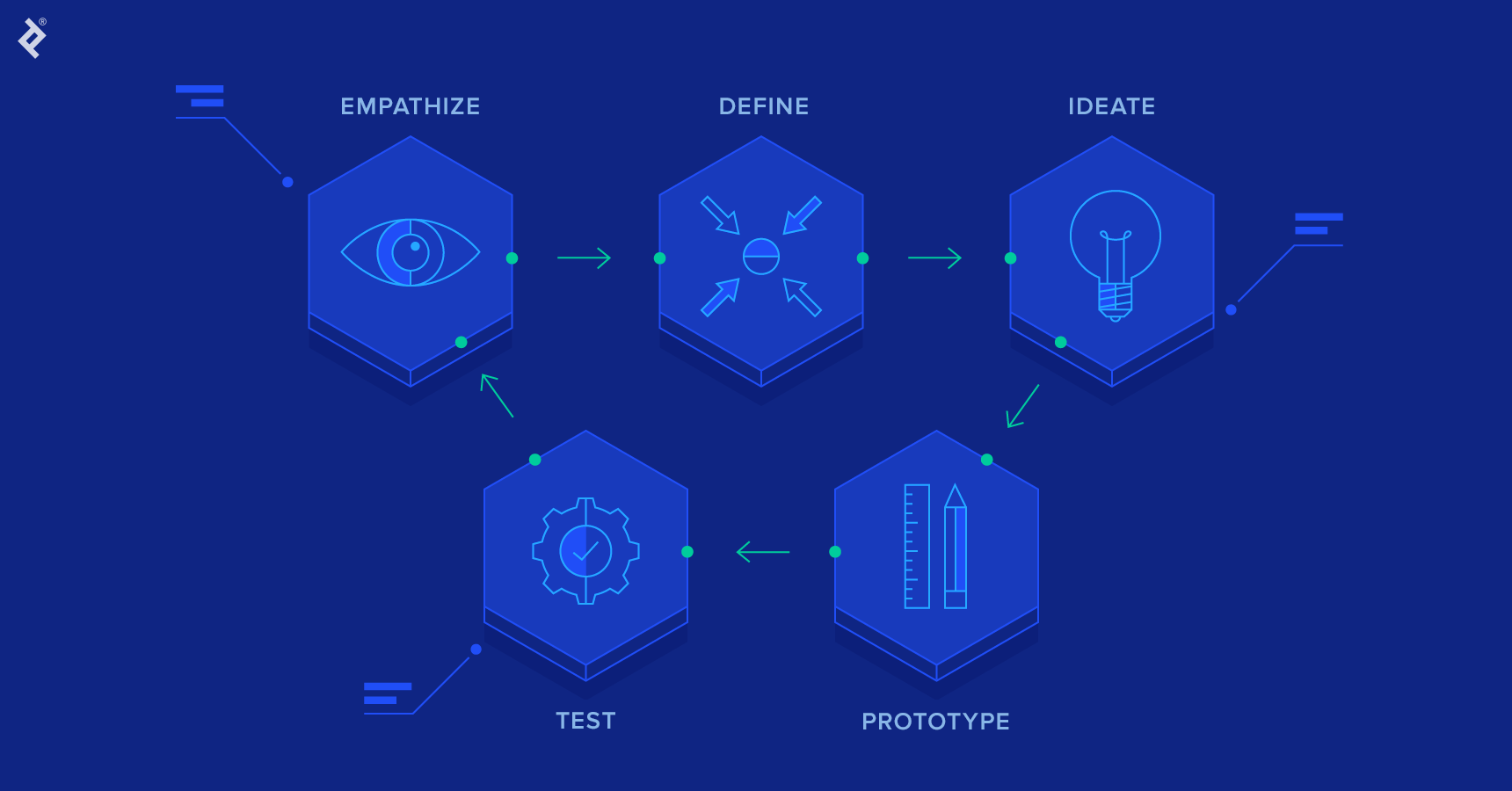 The six phases of the design thinking process