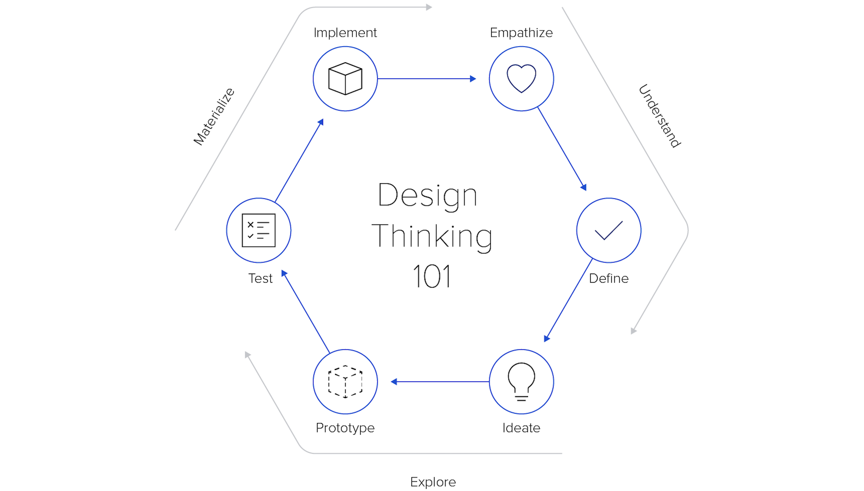The design thinking framework