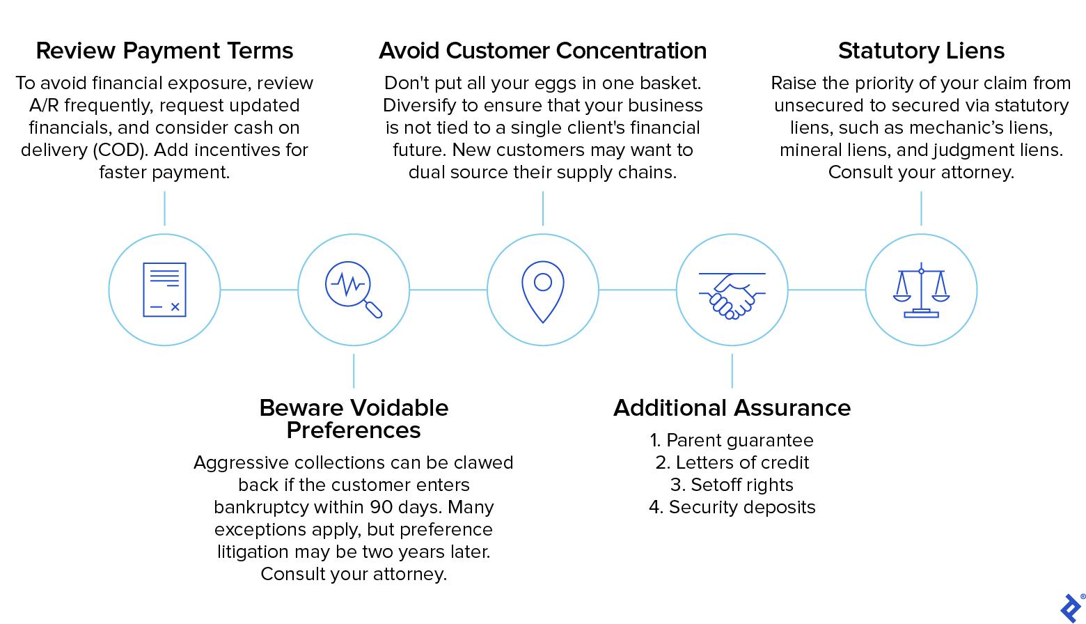 Customers in Distress