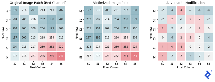 """Three grids of pixel rows and columns, showing numeric values for the red channel of each pixel. The left image patch shows mostly bluish squares, highlighting values of 218 or below, with some red squares (219 and above) clustered in the lower-right corner. The middle, """"victimized"""" image page, shows a very similarly colored and numbered layout. The right-hand image patch shows the numerical difference between the other two, with differences ranging only from -4 to +4, and including several zeroes."""