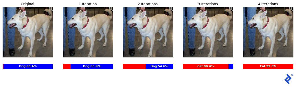 """An original sample dog image along with 4 iterations, with classifications, """"Dog 98.4%,"""" """"Dog 83.9%,"""" """"Dog 54.6%,"""" """"Cat 90.4%,"""" and """"Cat 99.8%,"""" respectively. As before, the differences are invisible to the naked eye."""
