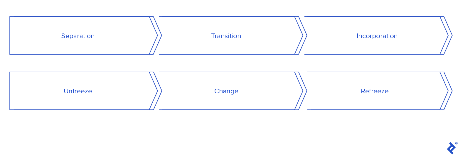 Development of change management processes