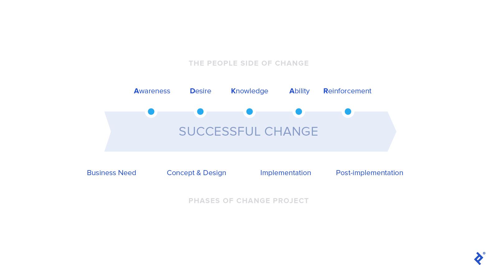 The ADKAR change model
