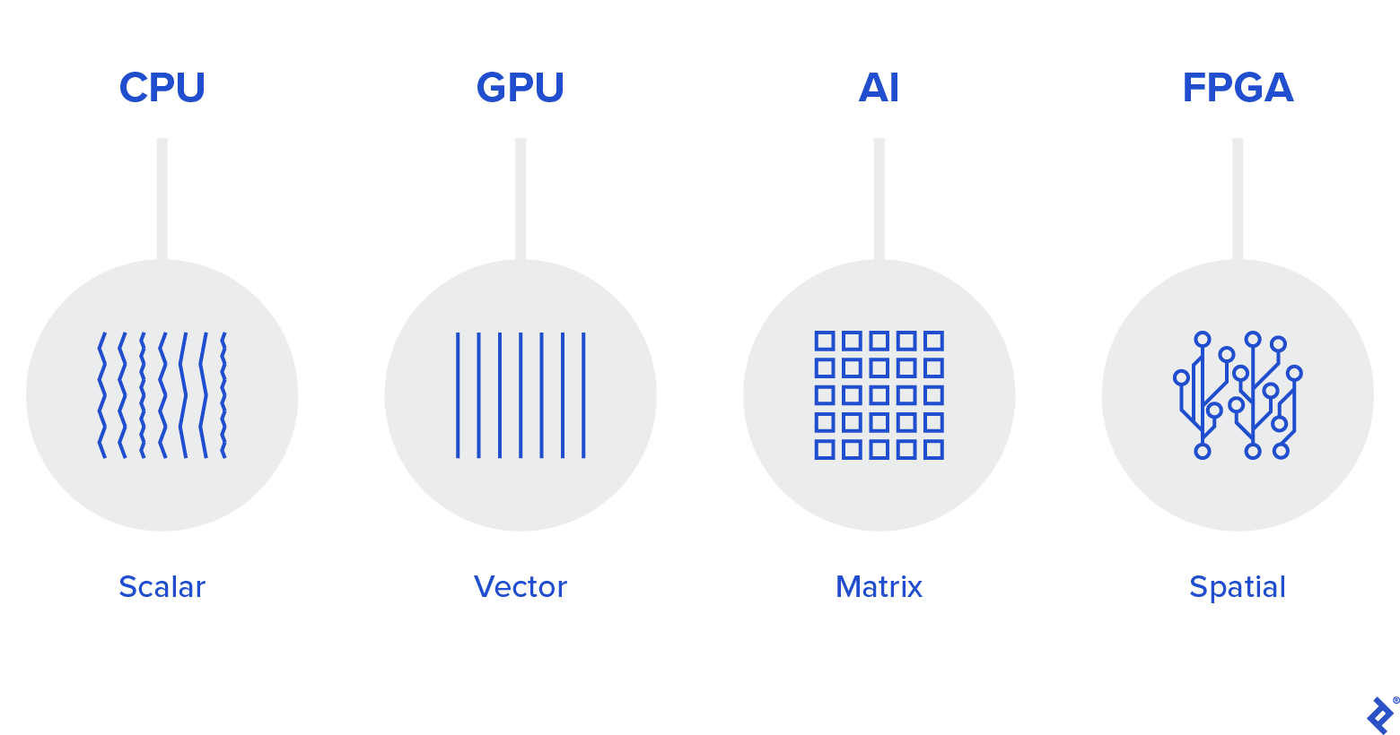 What is Intel OneAPI?