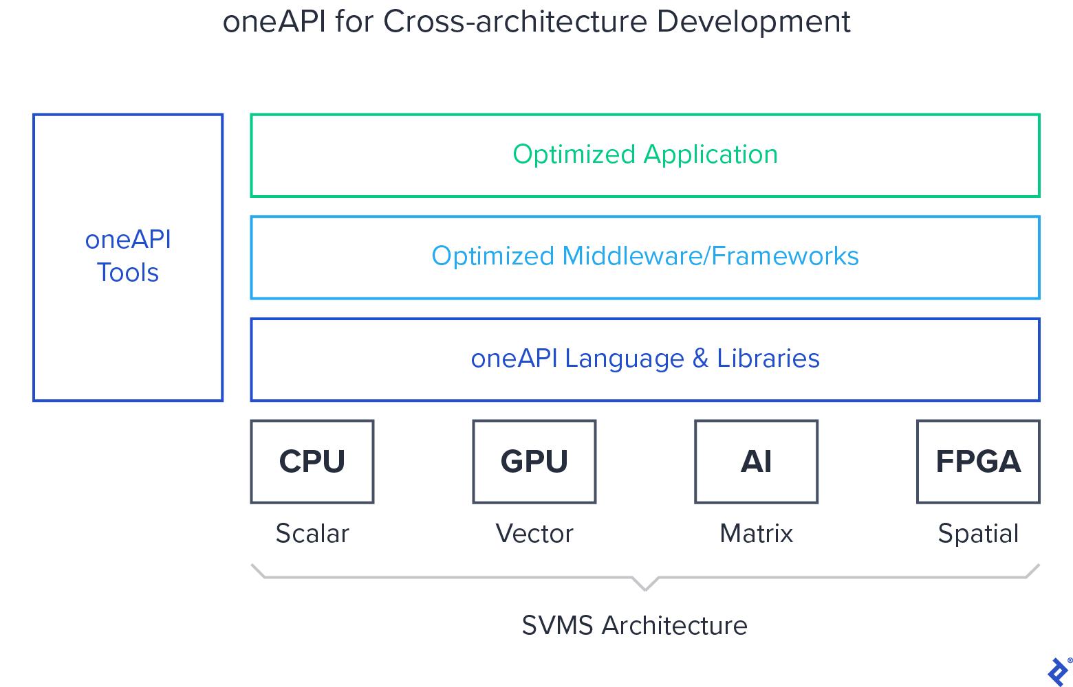 oneAPI for Cross-architecture Development