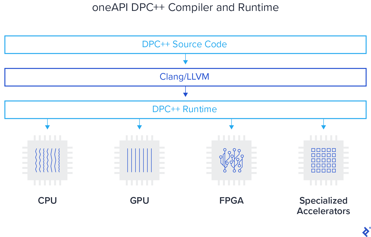 oneAPI DPC++ compiler and runtime
